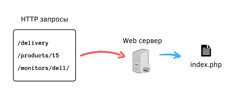 HTTP requests are sent to the server where they are redirected to index.php